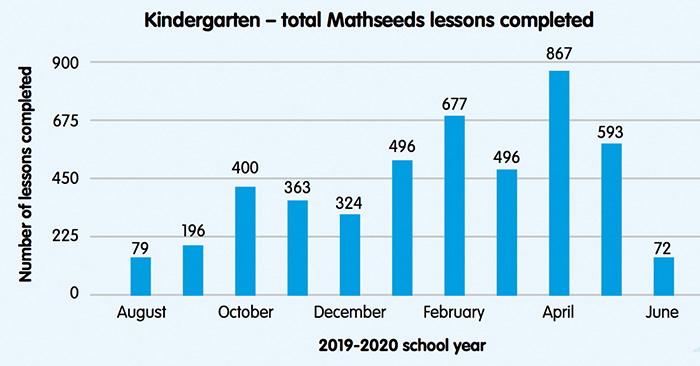 students increase maths skills