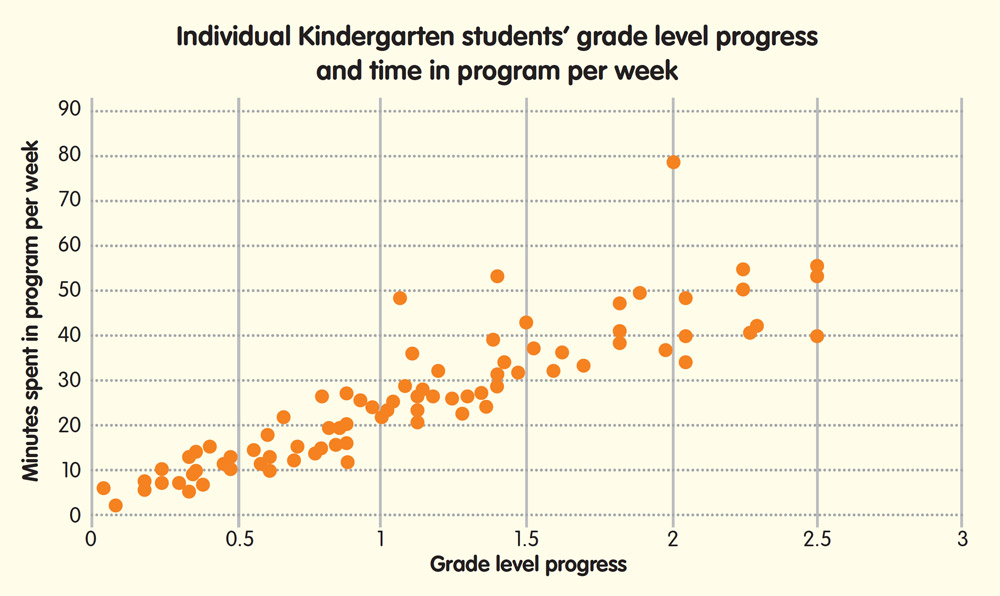 Individual Kindergarten students grade level progress and time in program per week